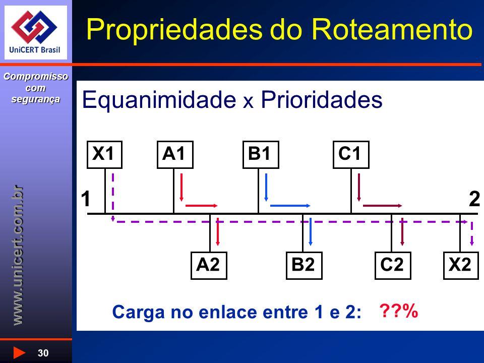 www.unicert.com.br Compromisso com segurança 30 Propriedades do Roteamento Equanimidade x Prioridades X1A1 A2 B1C1 C2X2B2 12 Carga no enlace entre 1 e 2: 33%66%99% %