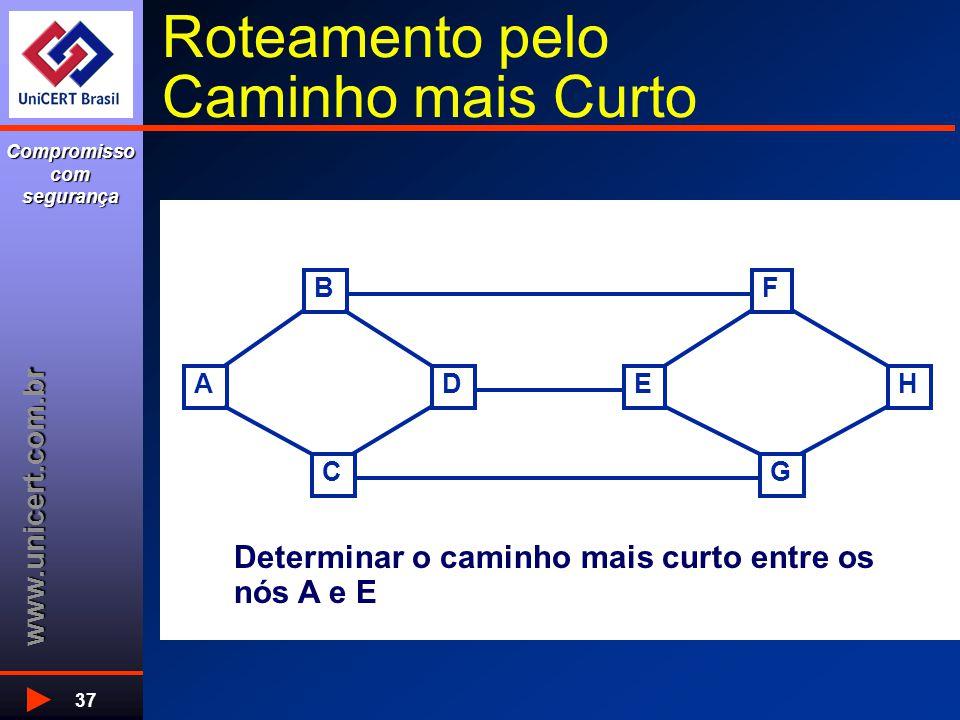 www.unicert.com.br Compromisso com segurança 37 Roteamento pelo Caminho mais Curto A B C DE F G H Determinar o caminho mais curto entre os nós A e E