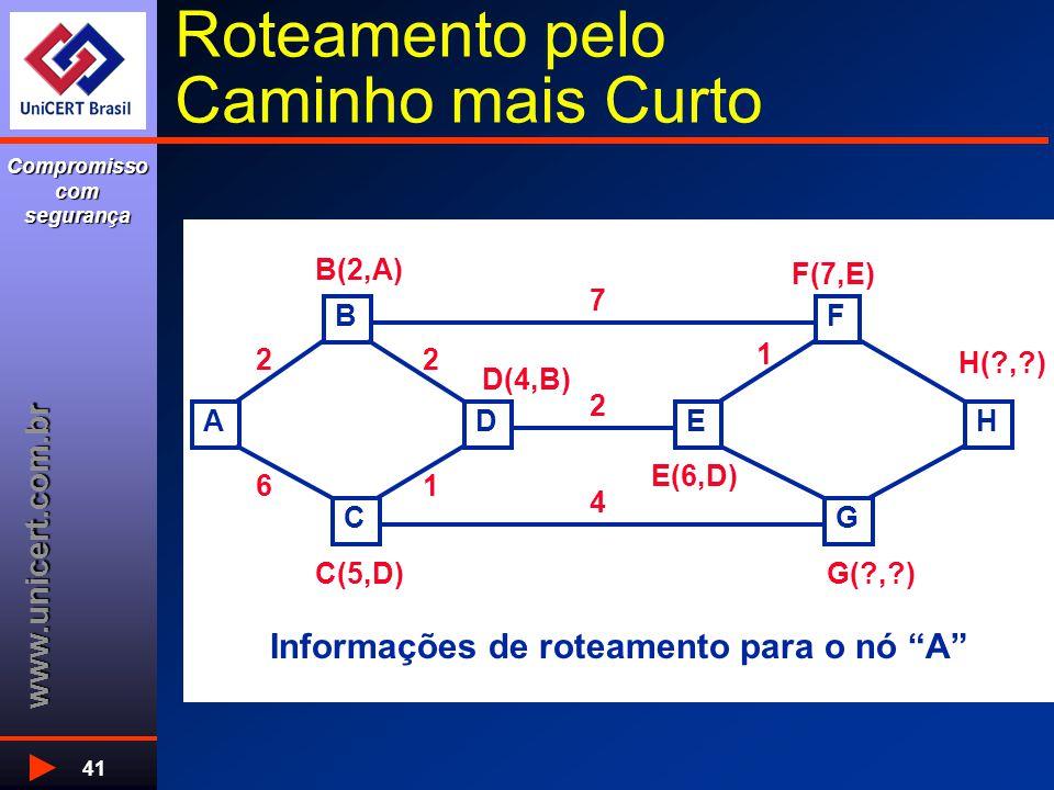 www.unicert.com.br Compromisso com segurança 41 Roteamento pelo Caminho mais Curto A B C DE F G H Informações de roteamento para o nó A 2 4 16 2 7 2 B(2,A) C(5,D) D(4,B) E(6,D) F(7,E) H( , ) G( , ) 1