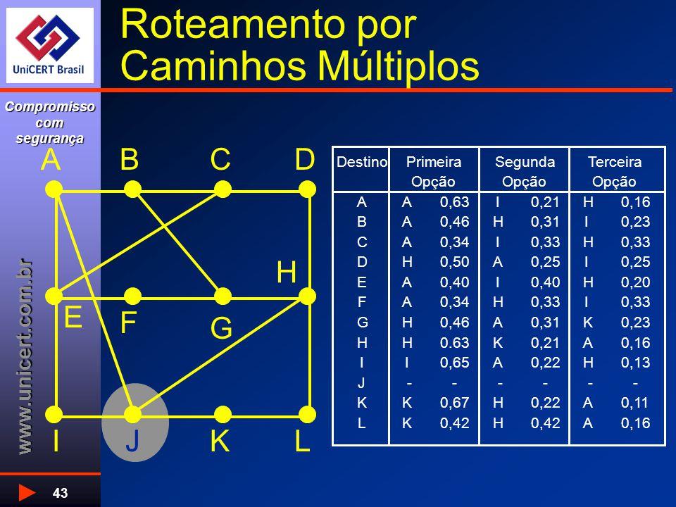 www.unicert.com.br Compromisso com segurança 43 Roteamento por Caminhos Múltiplos H G F E DCBA LKJI Destino AA0,63I0,21H0,16 BA0,46H0,31I0,23 CA0,34I0,33H DH0,50A0,25I EA0,40I H0,20 FA0,34H0,33I GH0,46A0,31K0,23 HH0.63K0,21A0,16 II0,65A0,22H0,13 J - - - - - - KK0,67H0,22A0,11 LK0,42H A0,16 PrimeiraSegundaTerceira Opção
