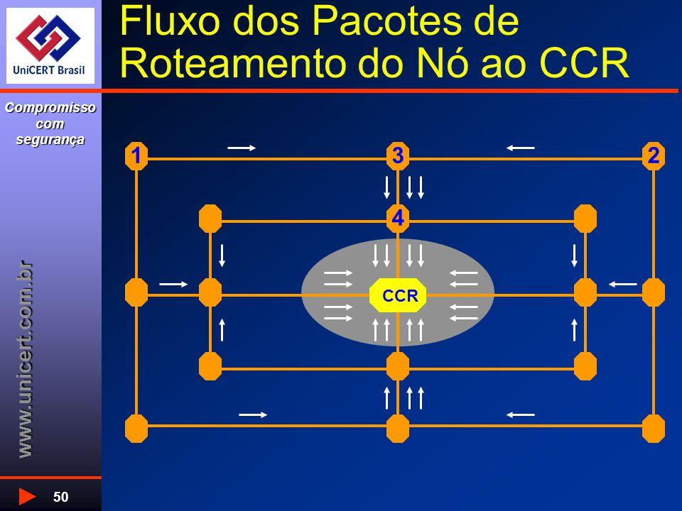 www.unicert.com.br Compromisso com segurança 50 Fluxo dos Pacotes de Roteamento do Nó ao CCR 4 312 CCR