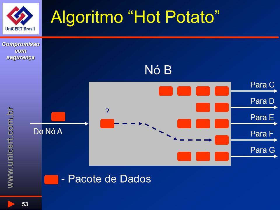 """www.unicert.com.br Compromisso com segurança 53 Algoritmo """"Hot Potato"""" - Pacote de Dados Para C Para D Para E Para F Para G ? Nó B Do Nó A"""
