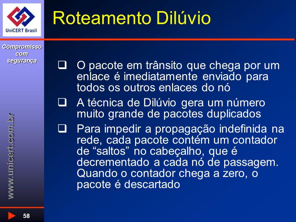 www.unicert.com.br Compromisso com segurança 58 Roteamento Dilúvio  O pacote em trânsito que chega por um enlace é imediatamente enviado para todos o