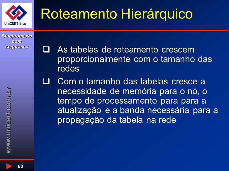www.unicert.com.br Compromisso com segurança 60 Roteamento Hierárquico  As tabelas de roteamento crescem proporcionalmente com o tamanho das redes  Com o tamanho das tabelas cresce a necessidade de memória para o nó, o tempo de processamento para para a atualização e a banda necessária para a propagação da tabela na rede