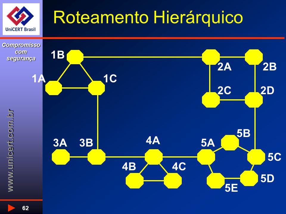 www.unicert.com.br Compromisso com segurança 62 Roteamento Hierárquico 1A1C 1B 2C2D 2B2A 3B3A 4C4B 4A 5E 5A 5D 5C 5B