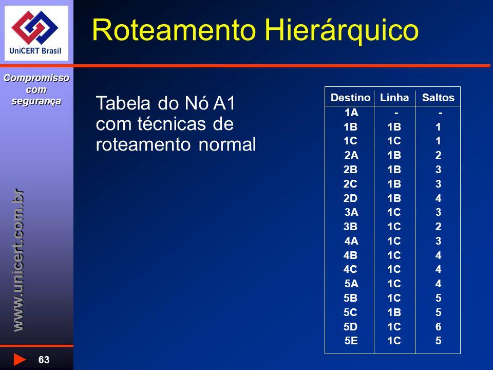 www.unicert.com.br Compromisso com segurança 63 Roteamento Hierárquico Tabela do Nó A1 com técnicas de roteamento normal DestinoLinhaSaltos 1A - - 1B 1 1C 1 2A1B2 2B1B3 2C1B3 2D1B4 3A1C3 3B1C2 4A1C3 4B1C4 4C1C4 5A1C4 5B1C5 5C1B5 5D1C6 5E1C5