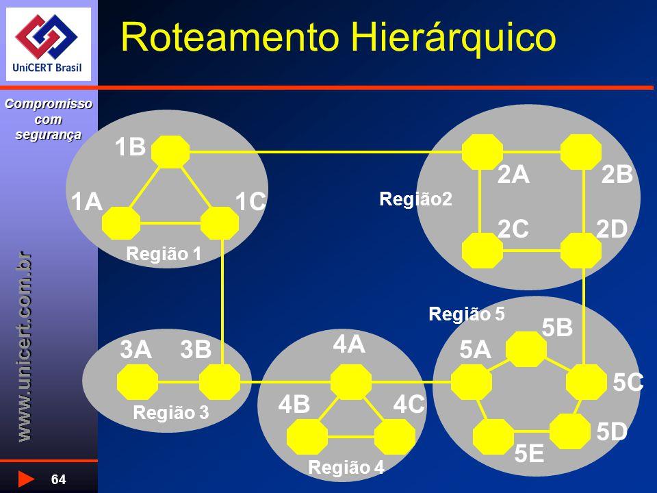 www.unicert.com.br Compromisso com segurança 64 Roteamento Hierárquico Região 1 Região 3 Região 4 Região 5 Região2 1A1C 1B 2C2D 2B2A 3B3A 4C4B 4A 5E 5A 5D 5C 5B