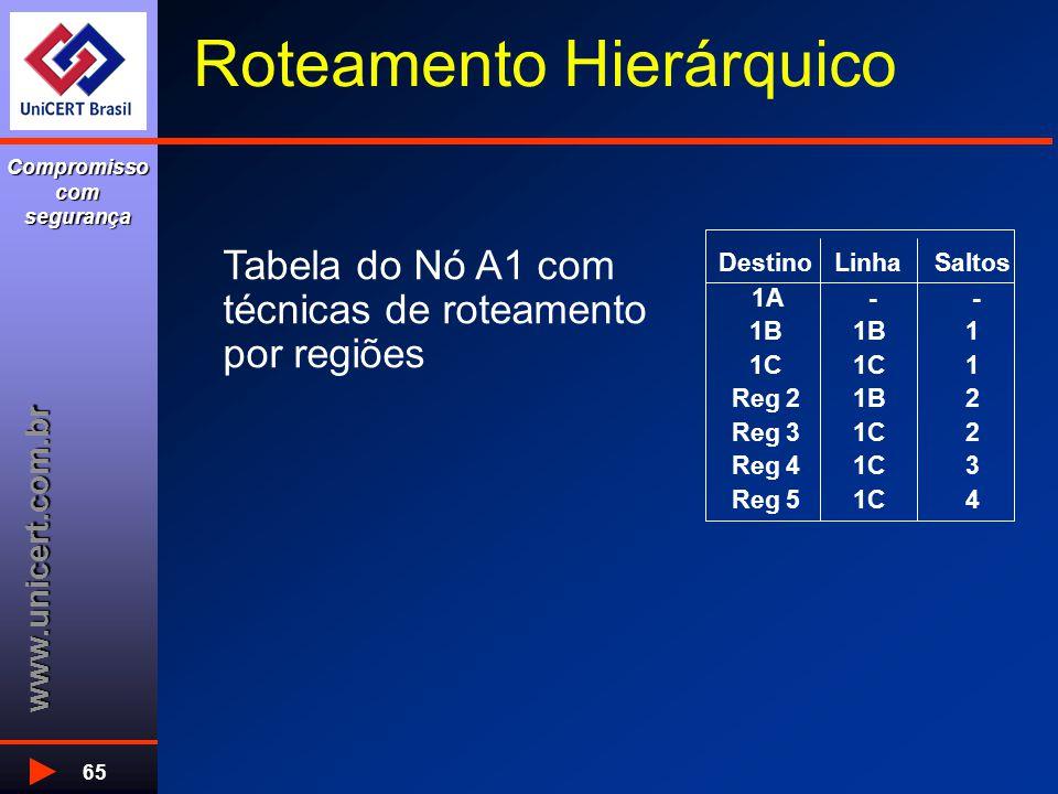 www.unicert.com.br Compromisso com segurança 65 Roteamento Hierárquico Tabela do Nó A1 com técnicas de roteamento por regiões DestinoLinhaSaltos 1A - - 1B 1 1C 1 Reg 21B2 Reg 31C2 Reg 41C3 Reg 51C4