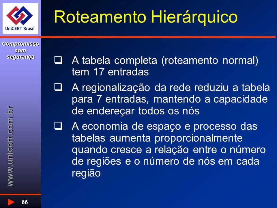 www.unicert.com.br Compromisso com segurança 66 Roteamento Hierárquico  A tabela completa (roteamento normal) tem 17 entradas  A regionalização da r