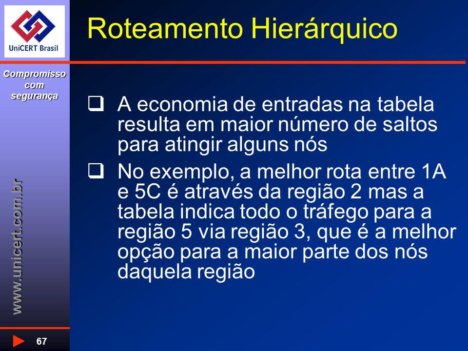 www.unicert.com.br Compromisso com segurança 67 Roteamento Hierárquico  A economia de entradas na tabela resulta em maior número de saltos para ating