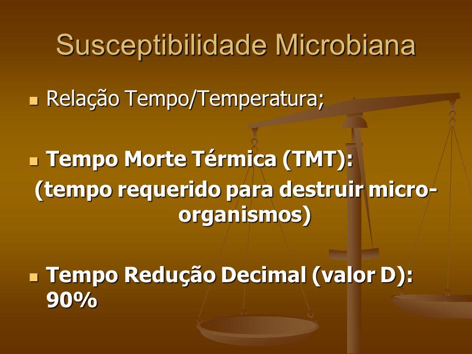 Susceptibilidade Microbiana Relação Tempo/Temperatura; Relação Tempo/Temperatura; Tempo Morte Térmica (TMT): Tempo Morte Térmica (TMT): (tempo requerido para destruir micro- organismos) Tempo Redução Decimal (valor D): 90% Tempo Redução Decimal (valor D): 90%