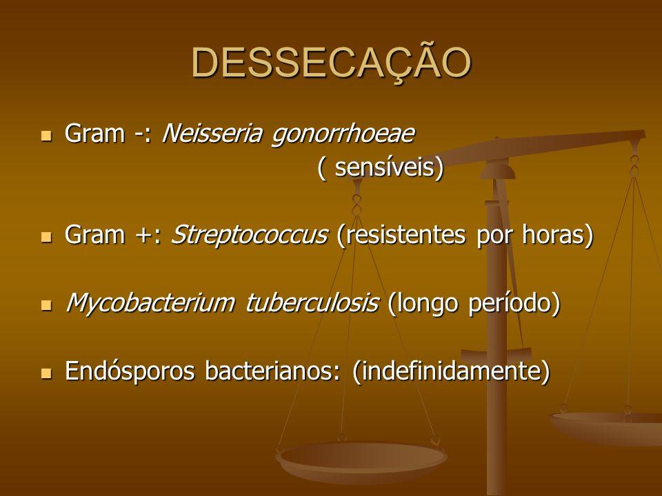 DESSECAÇÃO Gram -: Neisseria gonorrhoeae Gram -: Neisseria gonorrhoeae ( sensíveis) Gram +: Streptococcus (resistentes por horas) Gram +: Streptococcus (resistentes por horas) Mycobacterium tuberculosis (longo período) Mycobacterium tuberculosis (longo período) Endósporos bacterianos: (indefinidamente) Endósporos bacterianos: (indefinidamente)