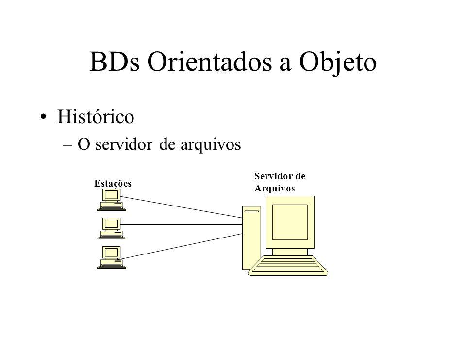 BDs Orientados a Objeto Histórico –O servidor de arquivos Estações Servidor de Arquivos