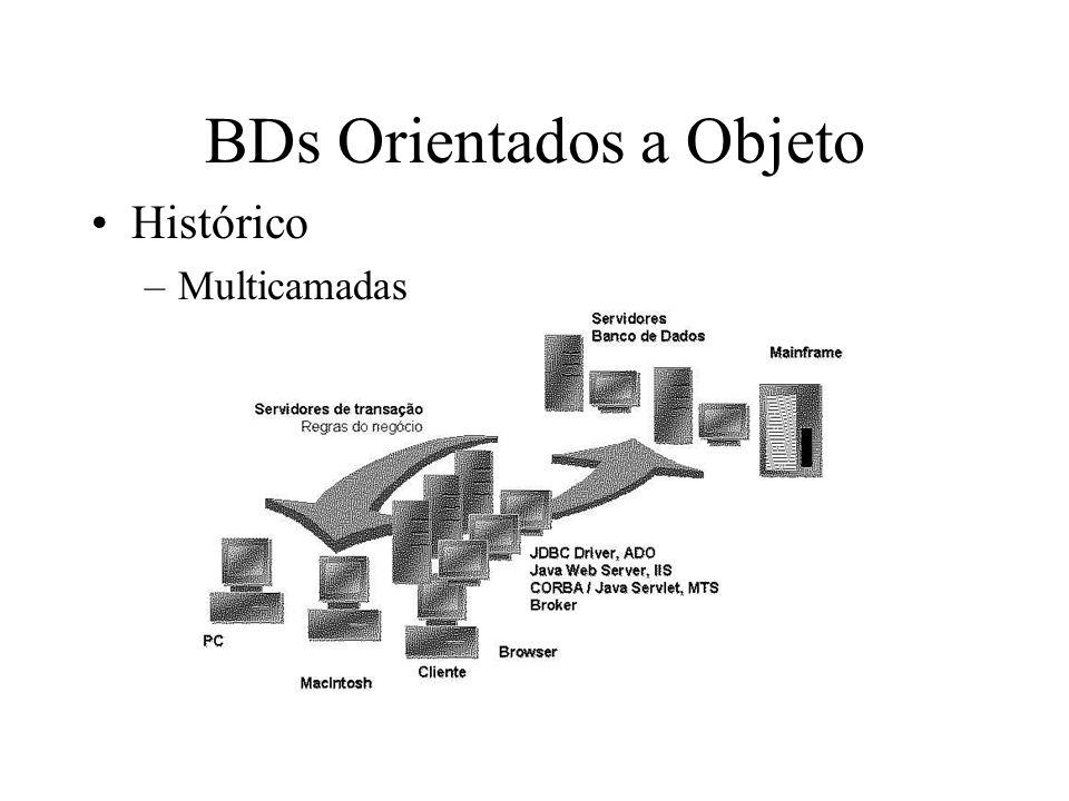 BDs Orientados a Objeto Histórico –Multicamadas