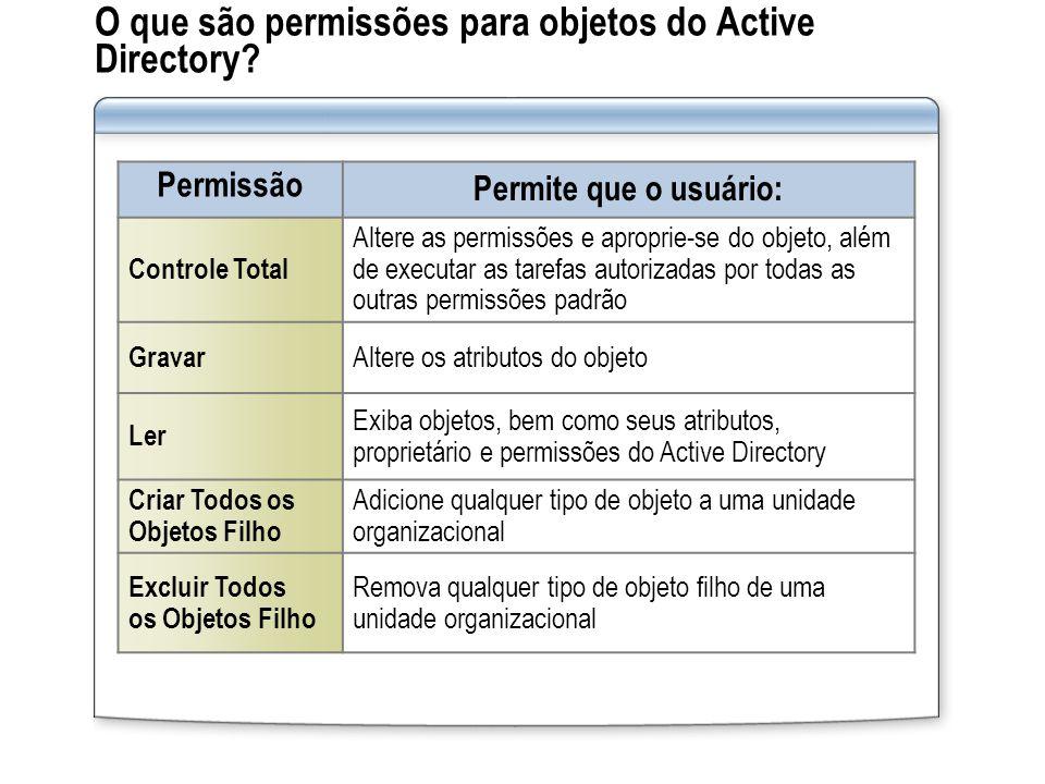 O que são permissões para objetos do Active Directory? Permissão Permite que o usuário: Controle Total Altere as permissões e aproprie-se do objeto, a