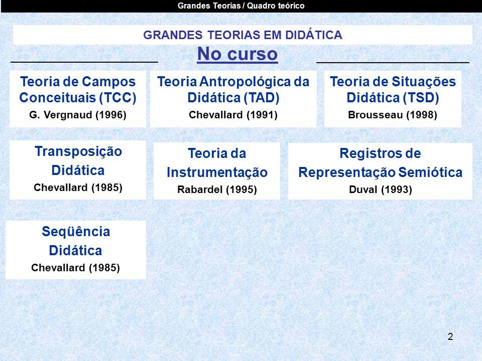 2 Registros de Representação Semiótica Duval (1993) Teoria da Instrumentação Rabardel (1995) No curso Grandes Teorias / Quadro teórico Teoria Antropol