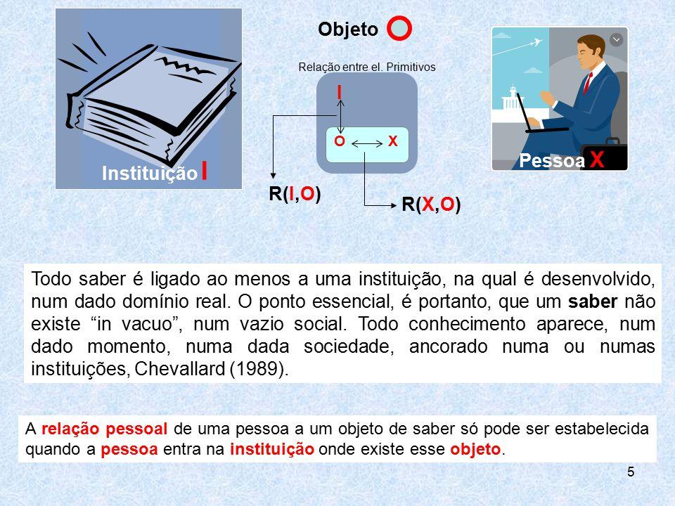 5 Instituição I Pessoa X Objeto Todo saber é ligado ao menos a uma instituição, na qual é desenvolvido, num dado domínio real. O ponto essencial, é po