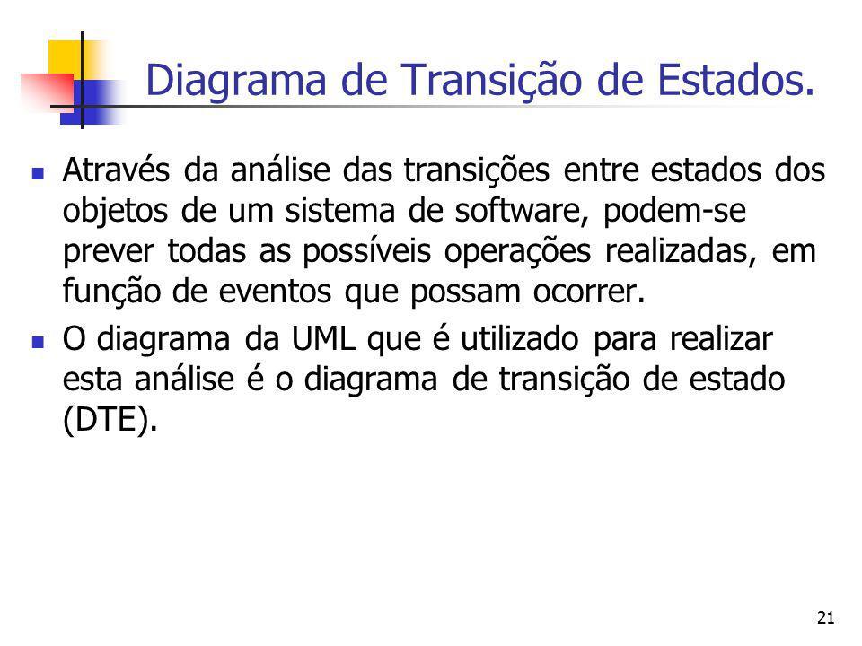 21 Diagrama de Transição de Estados. Através da análise das transições entre estados dos objetos de um sistema de software, podem-se prever todas as p