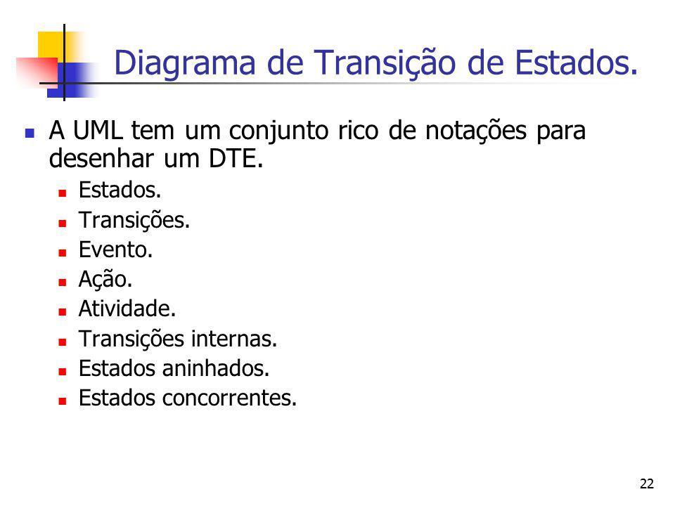 22 Diagrama de Transição de Estados. A UML tem um conjunto rico de notações para desenhar um DTE. Estados. Transições. Evento. Ação. Atividade. Transi