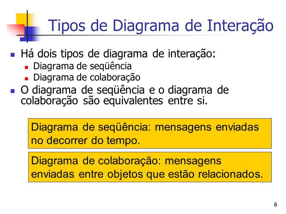 6 Tipos de Diagrama de Interação Há dois tipos de diagrama de interação: Diagrama de seqüência Diagrama de colaboração O diagrama de seqüência e o dia