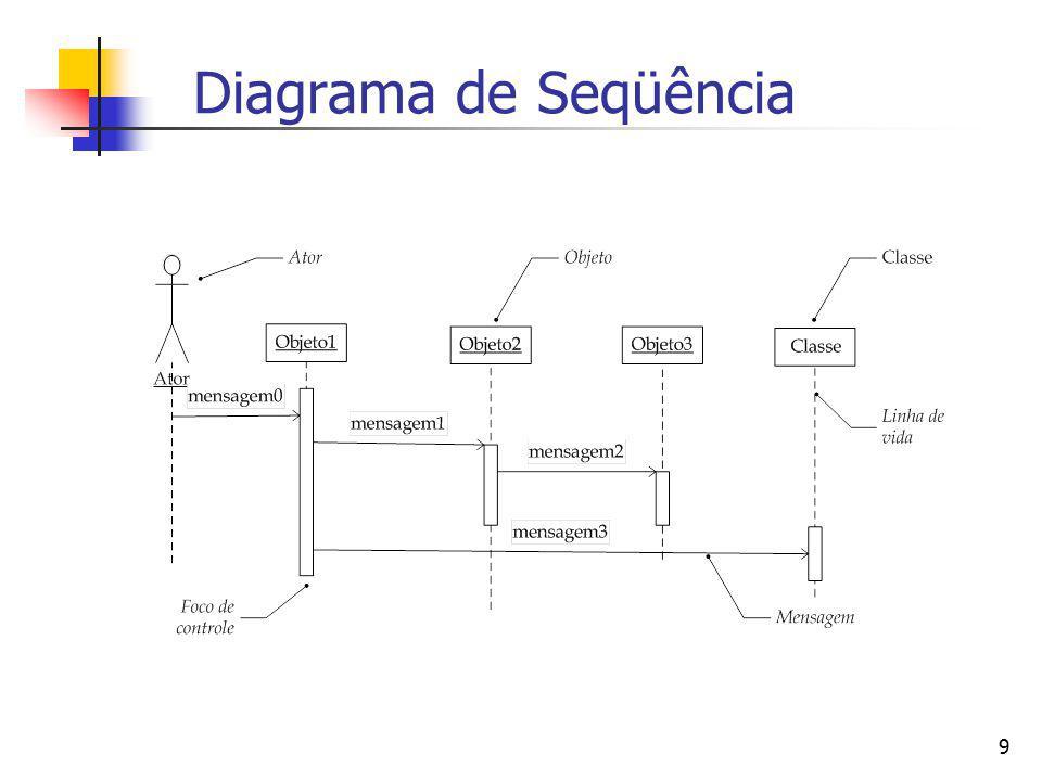 10 Diagrama de Colaboração Mostra os objetos relevantes para a realização de um caso de uso (ou cenário deste).