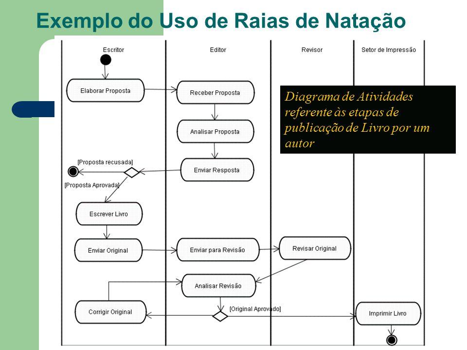 Exemplo do Uso de Raias de Natação Diagrama de Atividades referente às etapas de publicação de Livro por um autor