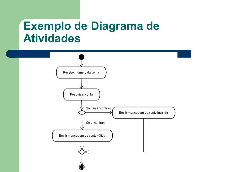 Exemplo de Diagrama de Atividades