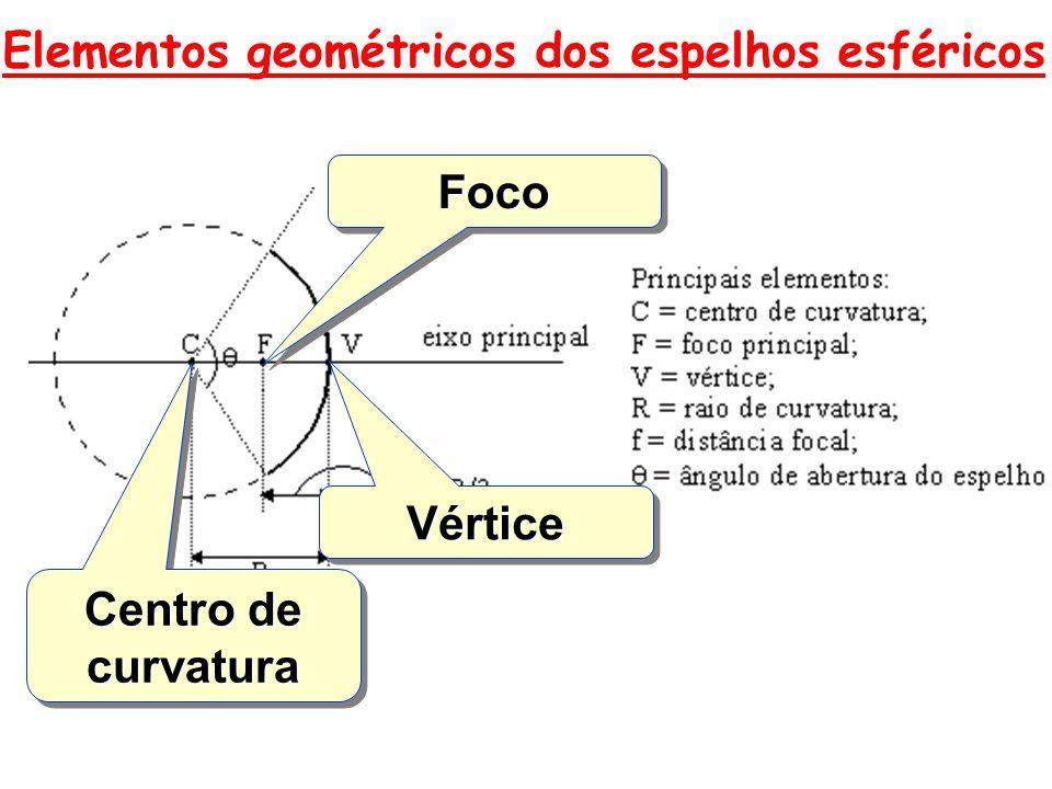 Posição da Imagem Atrás do espelho (Entre V e F) Características da Imagem Virtual menor que o objeto Direita V C F Formação de imagem em espelhos convexos: