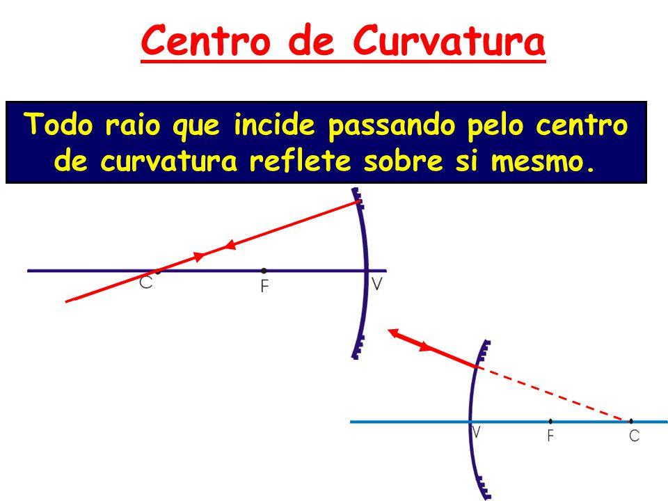 Elementos geométricos dos espelhos esféricos VérticeVértice FocoFoco Centro de curvatura