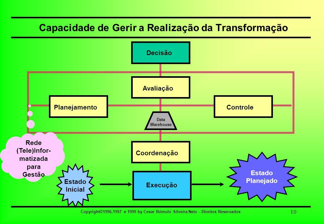 Copyright©1996,1997 e 1999 by Cesar Rômulo Silveira Neto - Direitos Reservados 10 Capacidade de Gerir a Realização da Transformação Estado Inicial Est