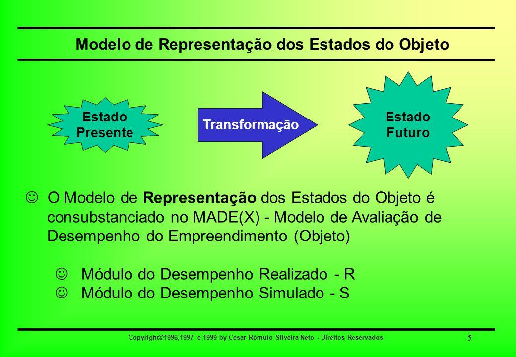 Copyright©1996,1997 e 1999 by Cesar Rômulo Silveira Neto - Direitos Reservados 6 Conhecimento da Estrutura do Objeto O Conhecimento da Estrutura do Empreendimento pode ser consubstanciado no Modelo de Produção  Apropriação: Modelo Conceitual Modelo de Operação Modelo de Investimento Modelo de Financiamento Modelo de Proteção contra Risco de Perda de Valor Modelo de Registros Contábil-Orçamentário Generalizado Modelo de Avaliação de Desempenho Estado Presente Estado Futuro Transformação