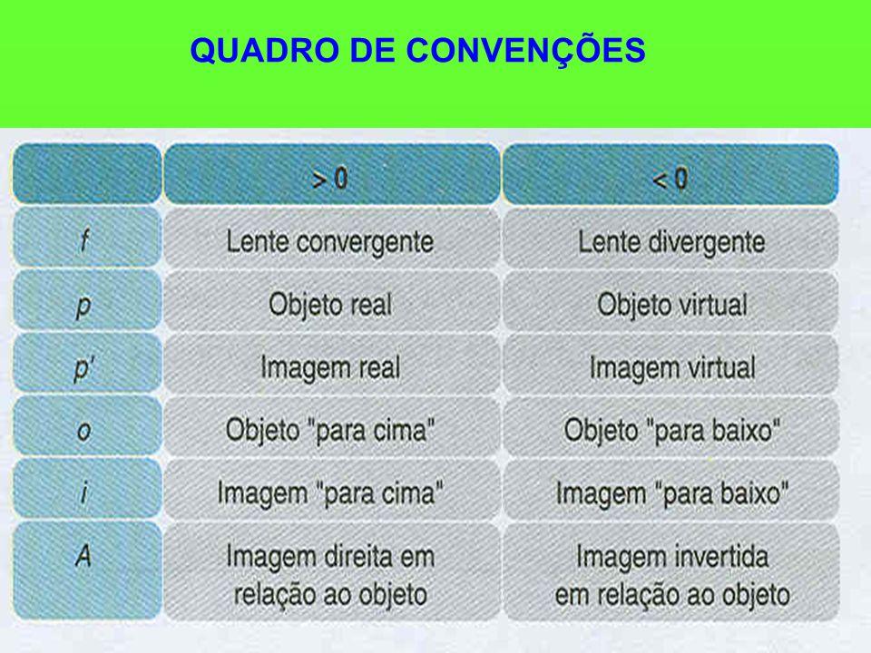 QUADRO DE CONVENÇÕES