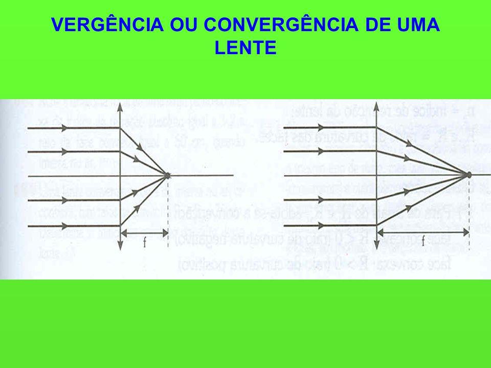 VERGÊNCIA OU CONVERGÊNCIA DE UMA LENTE