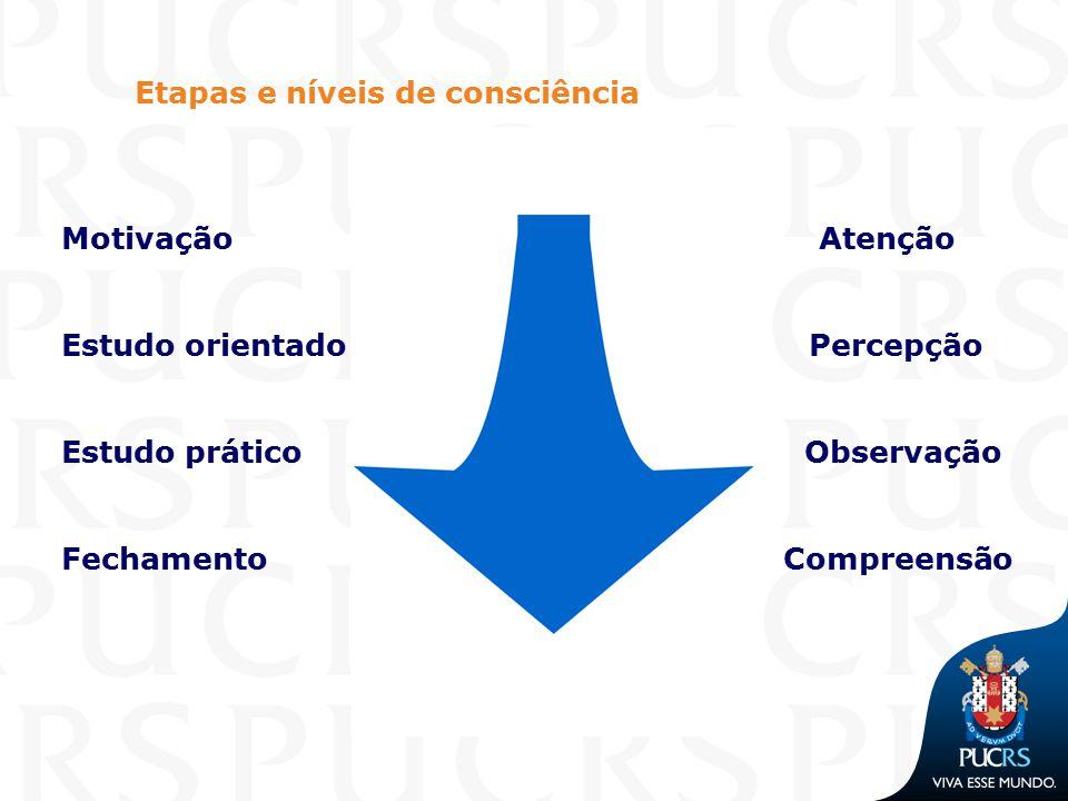 Etapas e níveis de consciência Motivação Atenção Estudo orientadoPercepção Estudo prático Observação Fechamento Compreensão
