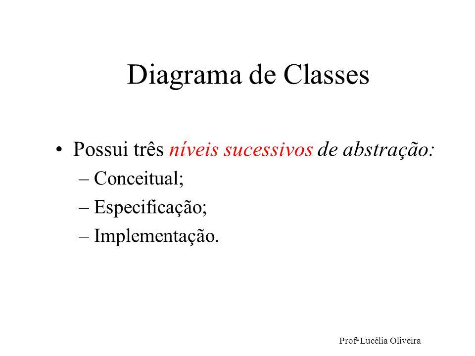Profª Lucélia Oliveira Possui três níveis sucessivos de abstração: –Conceitual; –Especificação; –Implementação. Diagrama de Classes