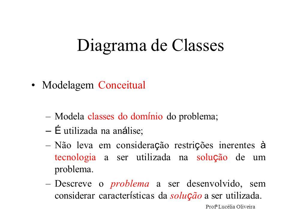 Profª Lucélia Oliveira Modelagem Conceitual –Modela classes do dom í nio do problema; –É utilizada na an á lise; –Não leva em considera ç ão restri ç