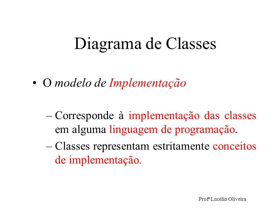 Profª Lucélia Oliveira O modelo de Implementação –Corresponde à implementação das classes em alguma linguagem de programação. –Classes representam est