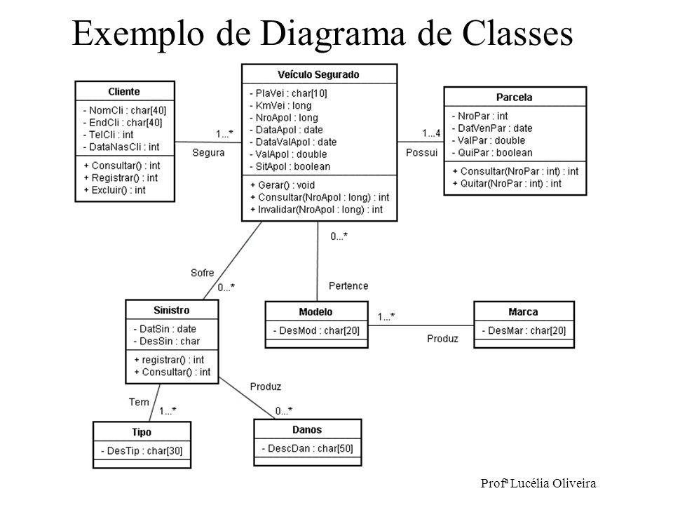 Profª Lucélia Oliveira Exemplo de Diagrama de Classes