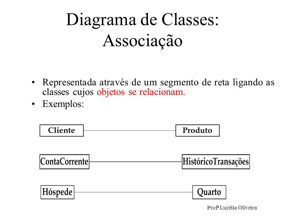 Profª Lucélia Oliveira Representada através de um segmento de reta ligando as classes cujos objetos se relacionam. Exemplos: Diagrama de Classes: Asso