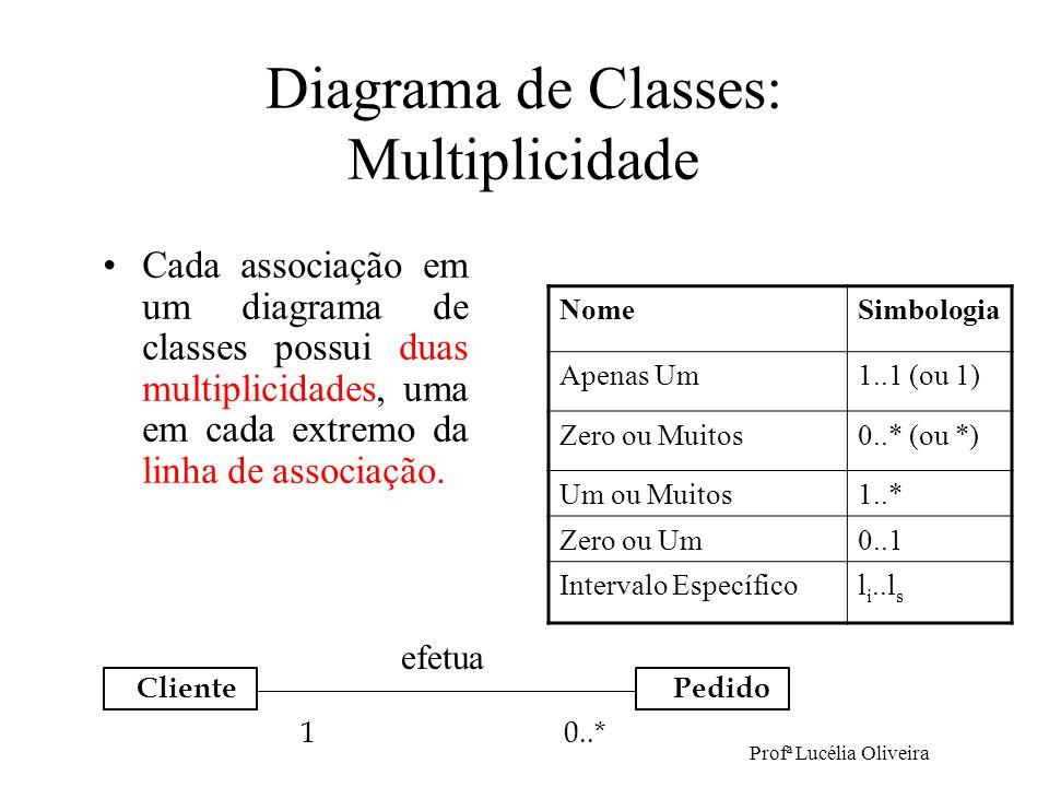 Profª Lucélia Oliveira Diagrama de Classes: Multiplicidade Cada associação em um diagrama de classes possui duas multiplicidades, uma em cada extremo