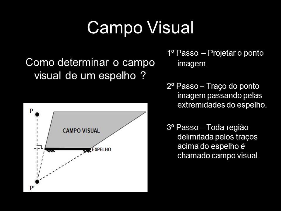 Campo Visual 1º Passo – Projetar o ponto imagem. 2º Passo – Traço do ponto imagem passando pelas extremidades do espelho. 3º Passo – Toda região delim