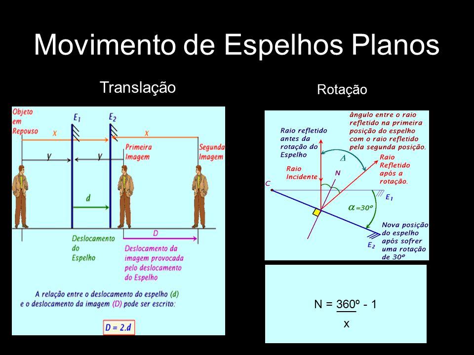 Movimento de Espelhos Planos Translação Rotação N = 360º - 1 ___ x