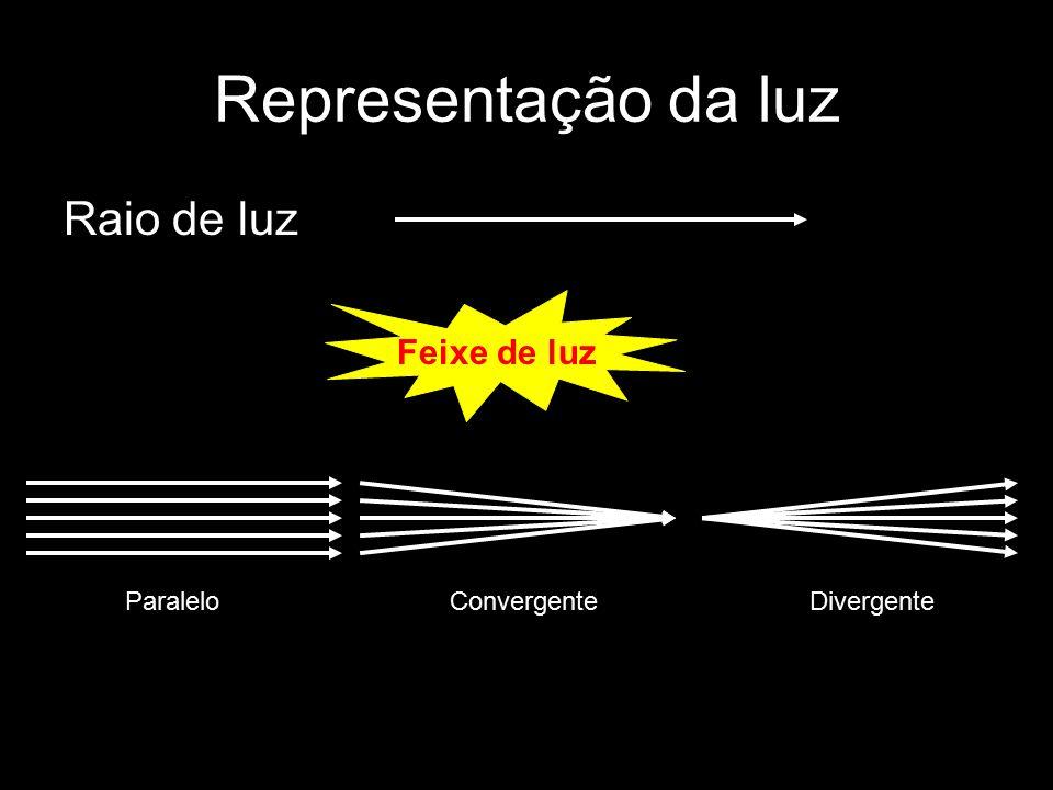 Representação da luz Raio de luz Feixe de luz ParaleloConvergenteDivergente