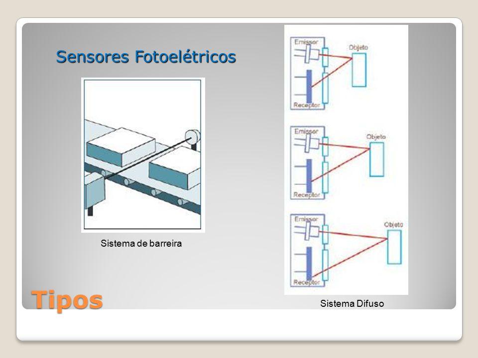 Tipos Sensores Fotoelétricos Sistema Difuso Sistema de barreira