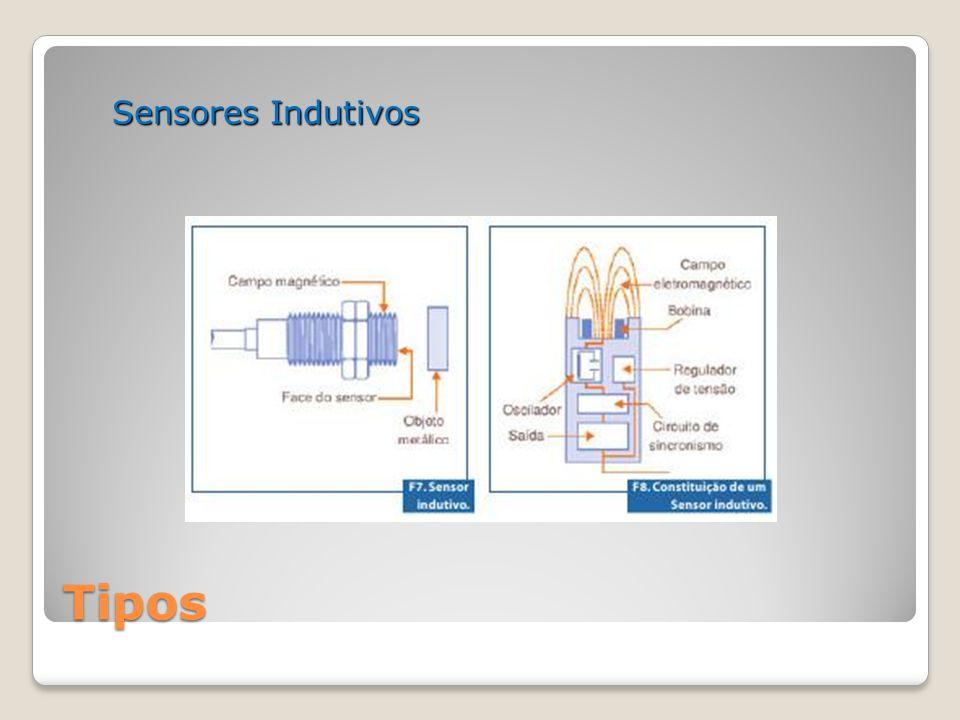 Tipos Sensor indutivo com bobina envolta no encapsulamento metálico.
