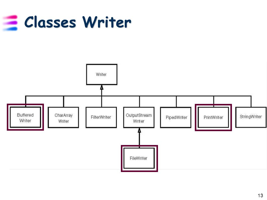 13 Classes Writer