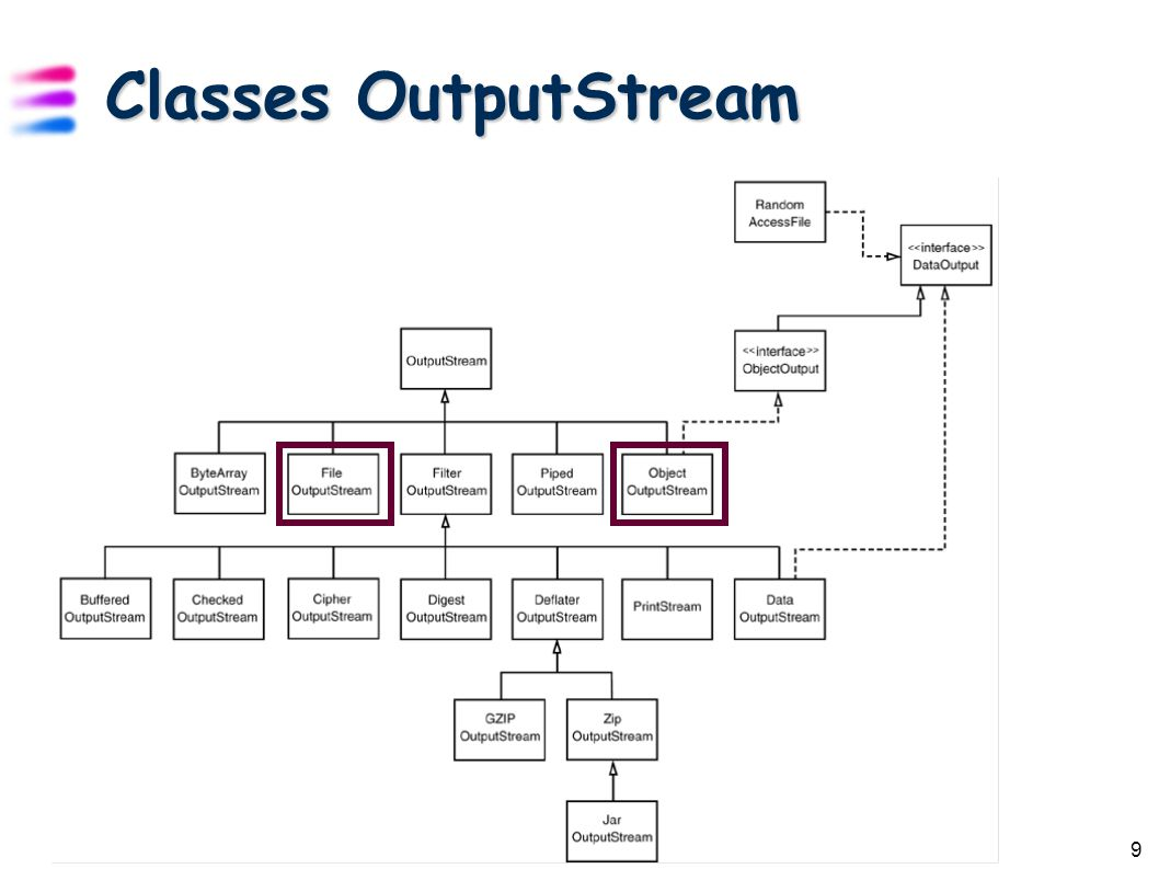 9 Classes OutputStream