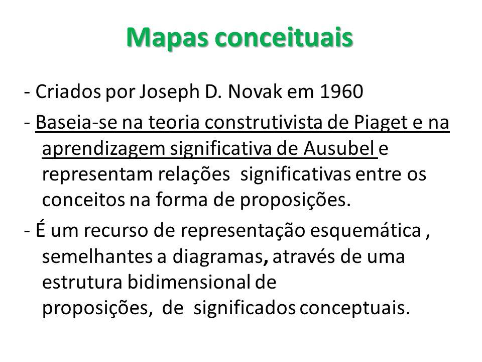 Mapas conceituais - Criados por Joseph D. Novak em 1960 - Baseia-se na teoria construtivista de Piaget e na aprendizagem significativa de Ausubel e re