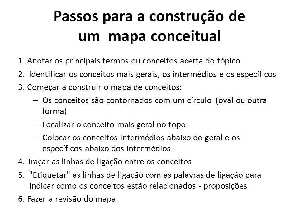 Passos para a construção de um mapa conceitual 1. Anotar os principais termos ou conceitos acerta do tópico 2. Identificar os conceitos mais gerais, o