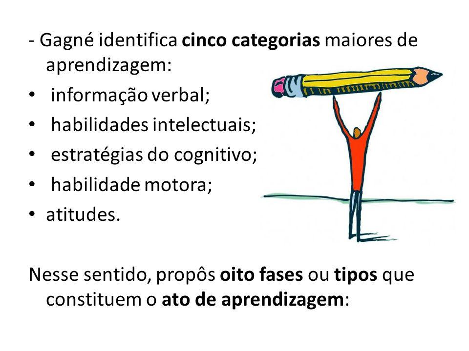 - Gagné identifica cinco categorias maiores de aprendizagem: informação verbal; habilidades intelectuais; estratégias do cognitivo; habilidade motora; atitudes.